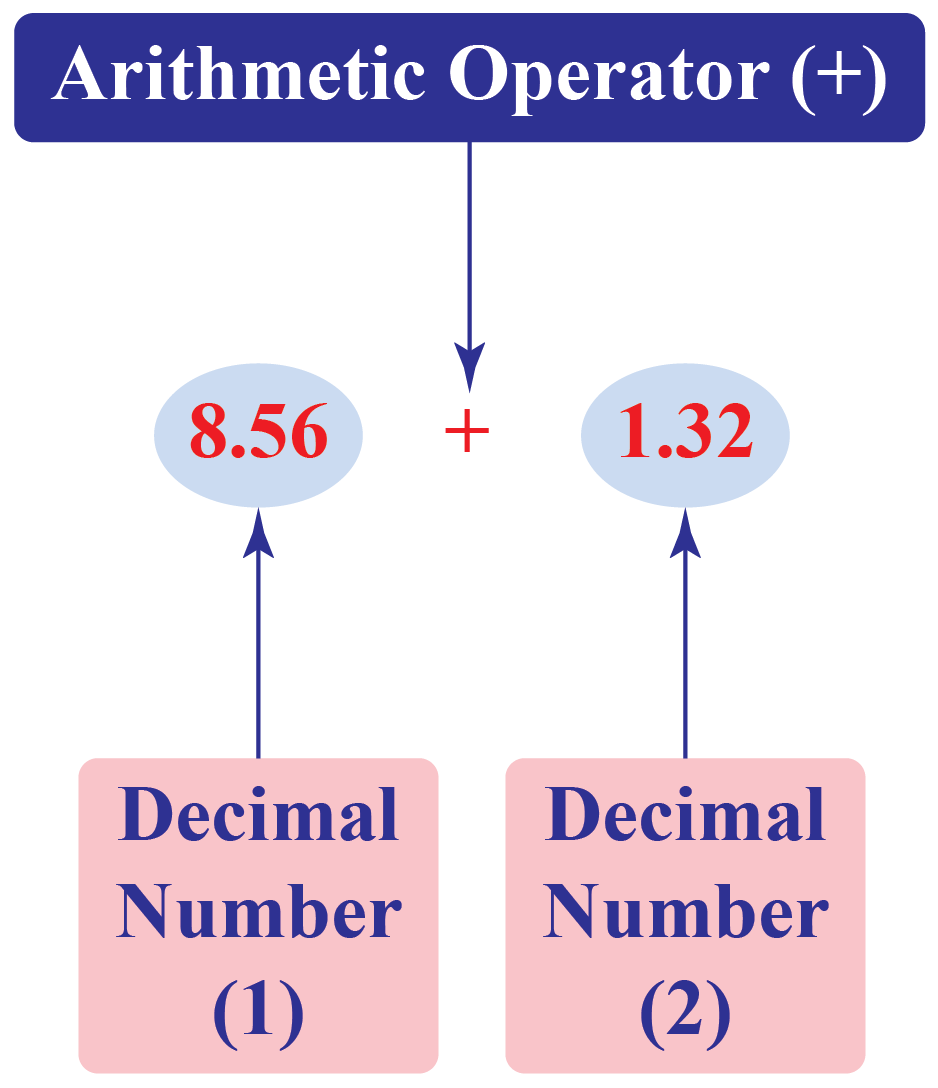Addition of Decimal Numbers