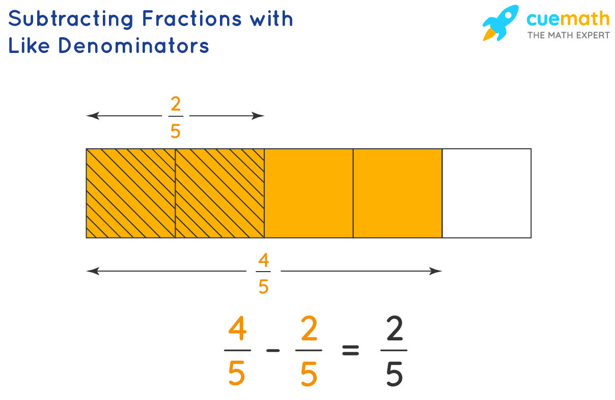 Subtraction of Fractions with Same Denominators