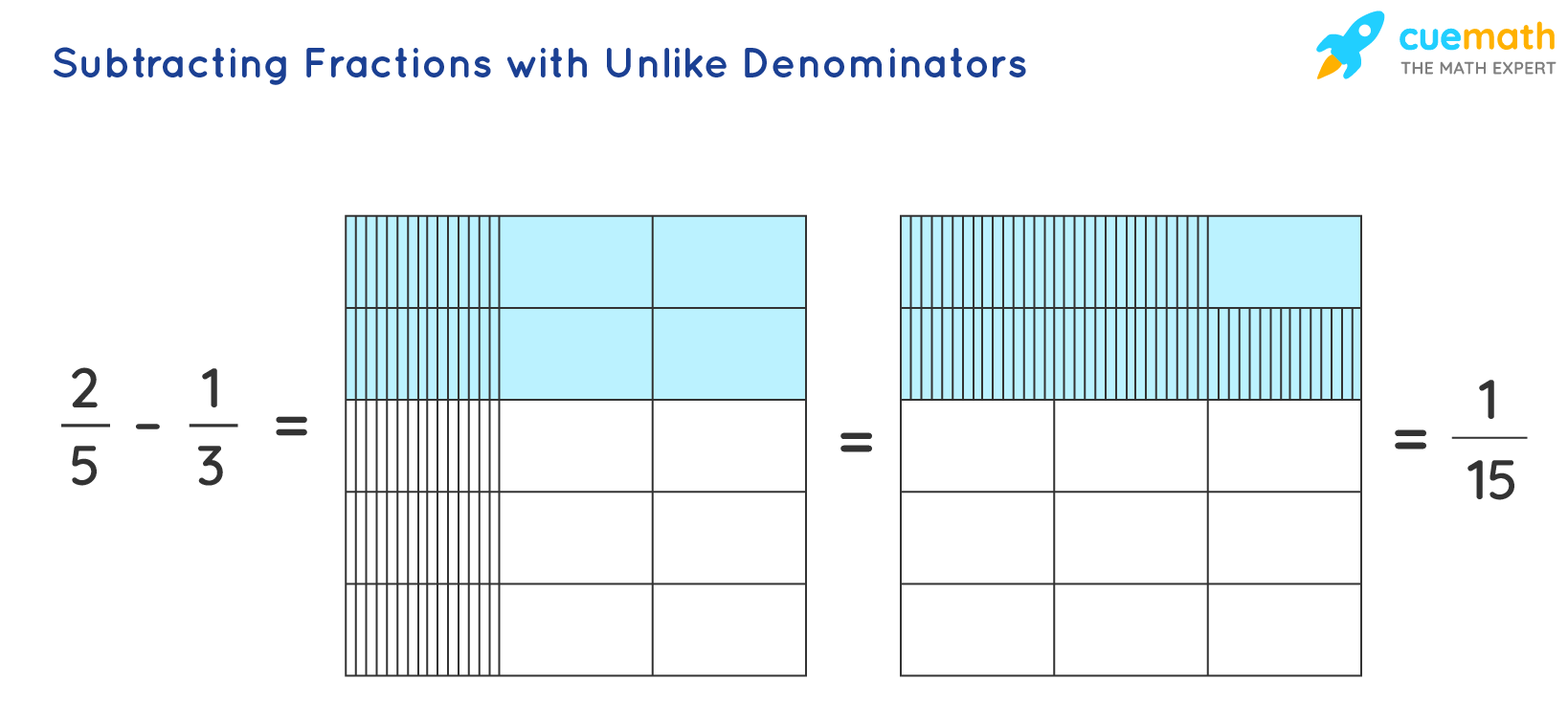 Subtraction of Fractions with Different Denominators