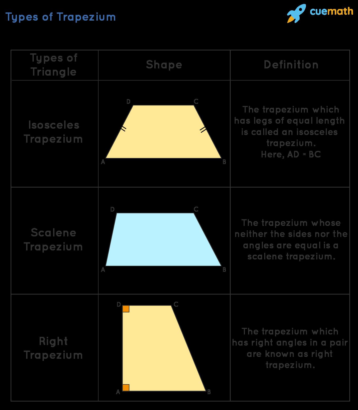 Types of Trapezium