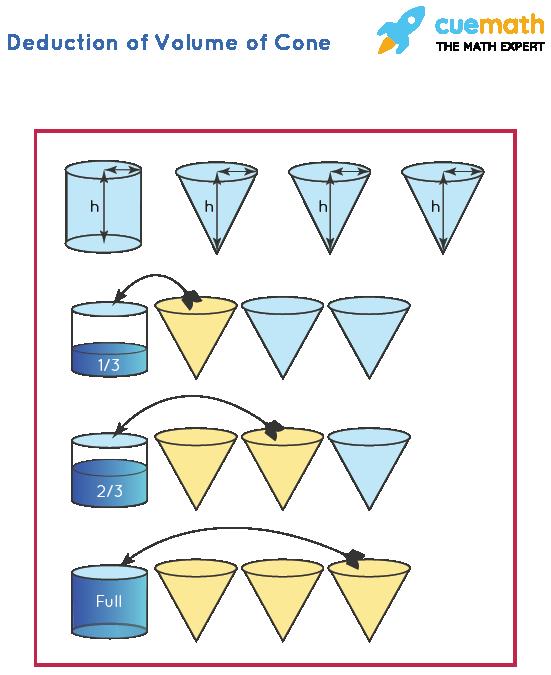 Deduction of Volume of Cone