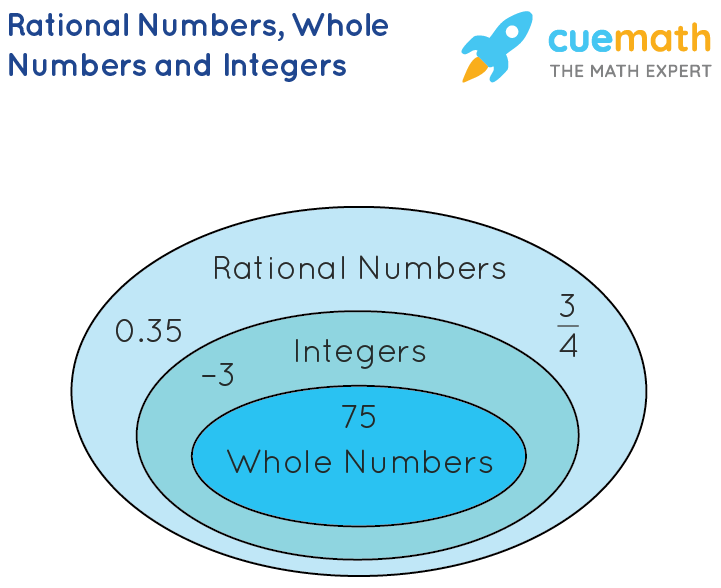 Rational Numbers, Integers and Whole Numbers