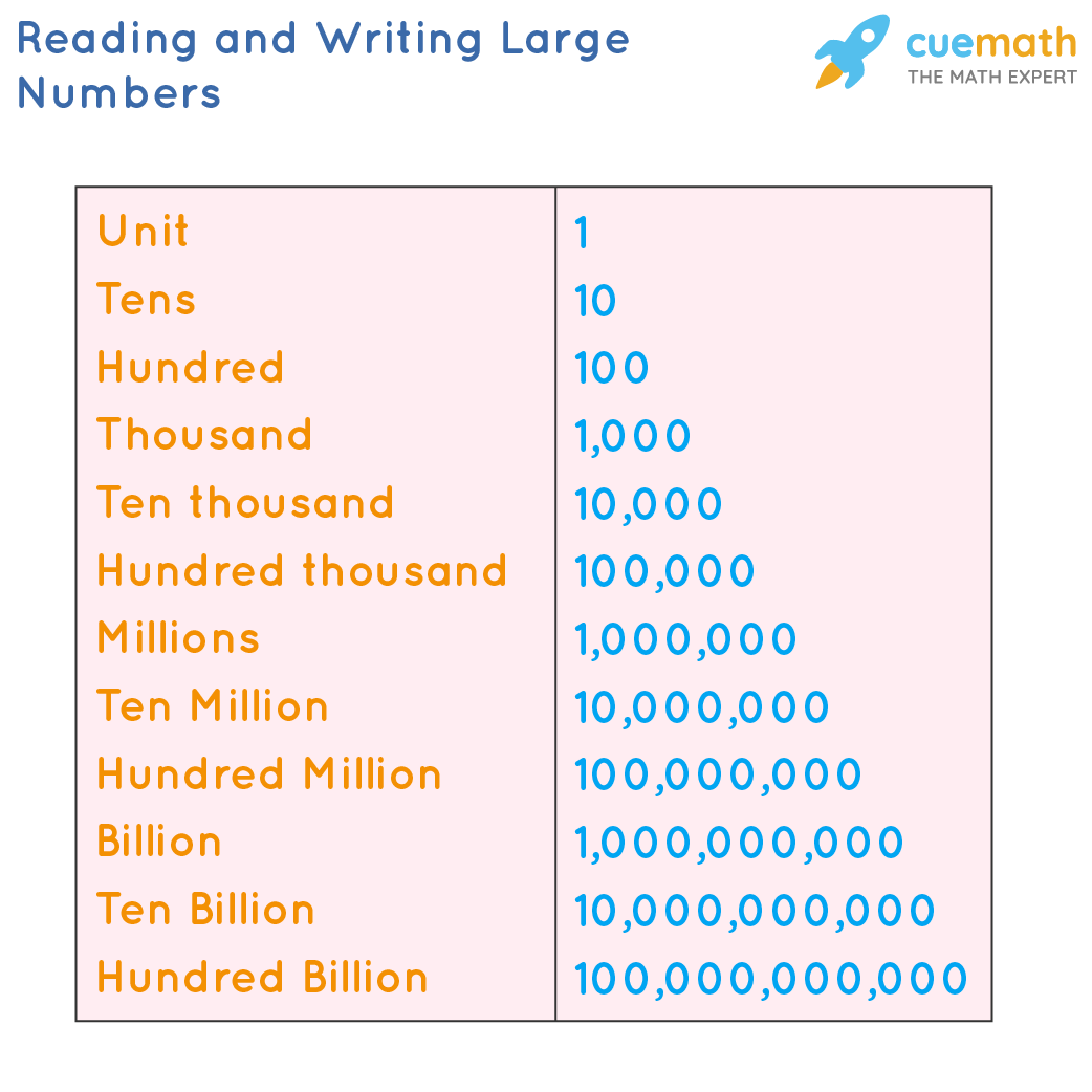 Reading and Writing Large Numbers