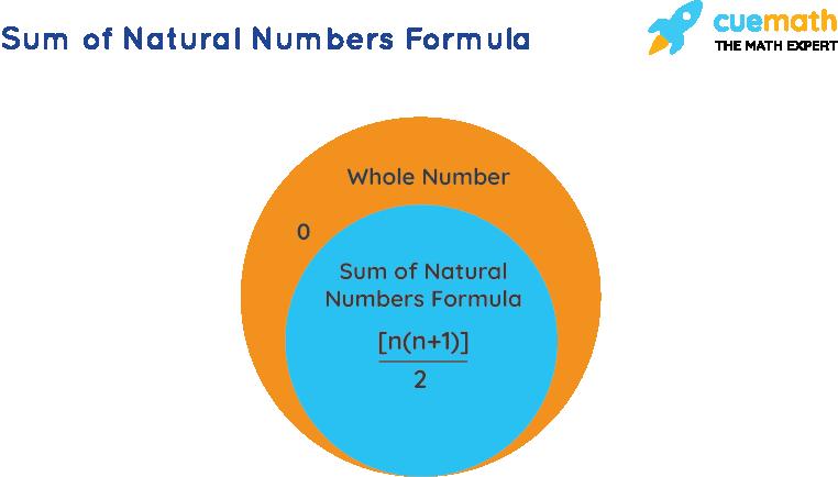 Sum of Natural Numbers Formula
