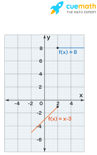 Not continuous function (or) discontinuous function with jump discontinuity.