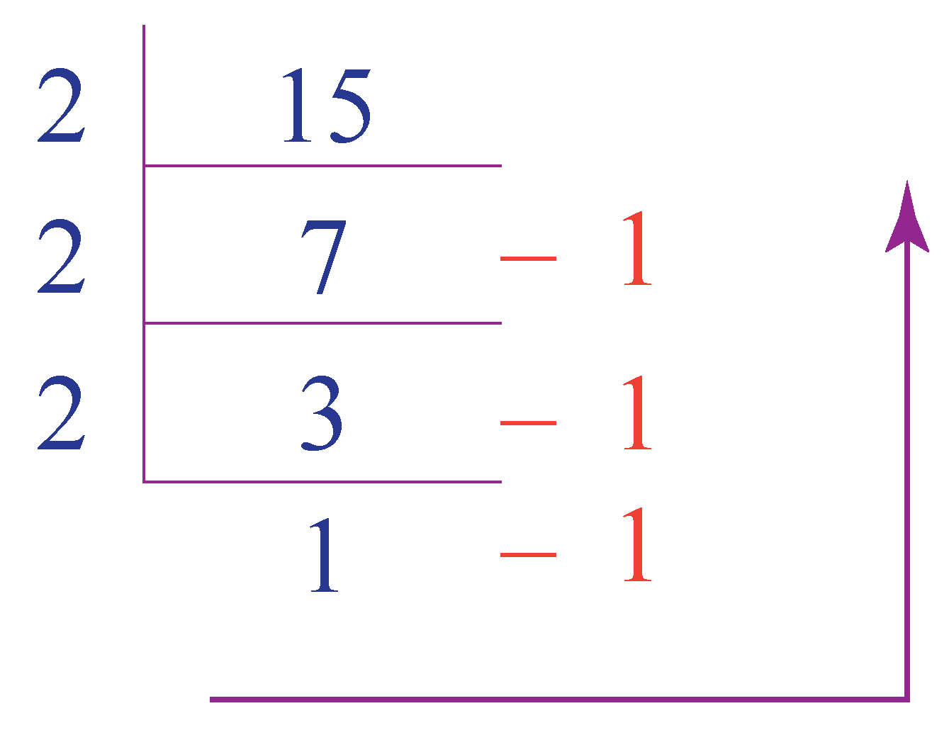 what is 15 in binary