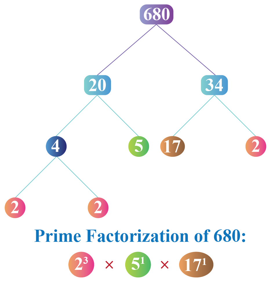 HCF and LCM using fundamental theorem of arithmetic: Prime factorization of 680