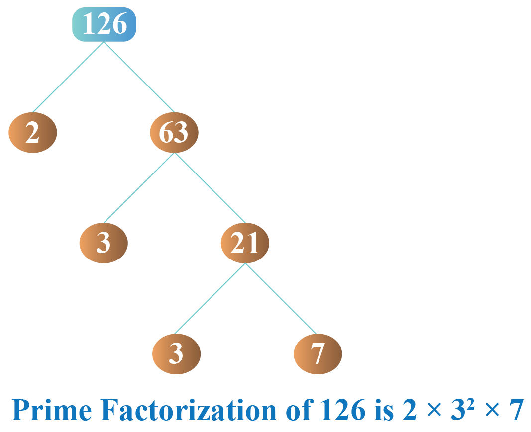 Prime factorization of 126