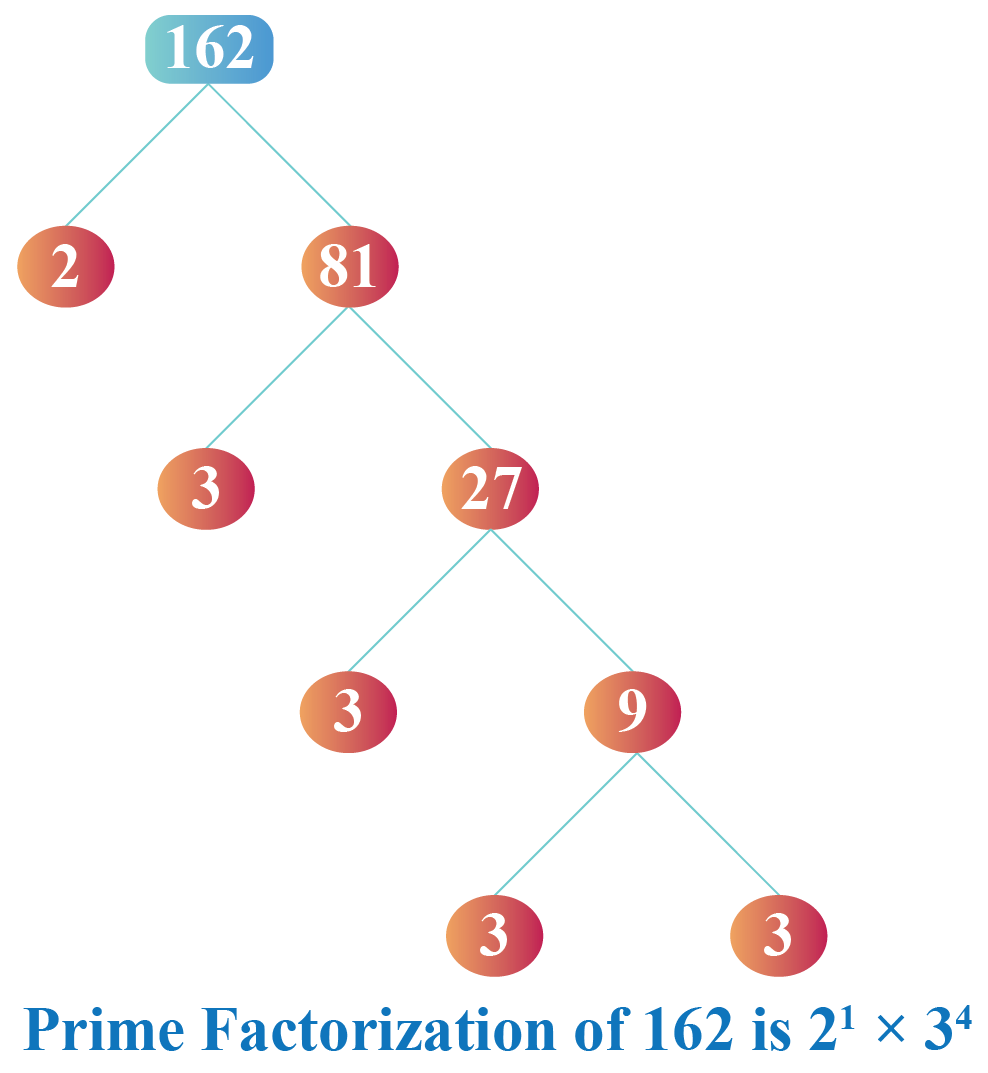 Prime factorization of 162