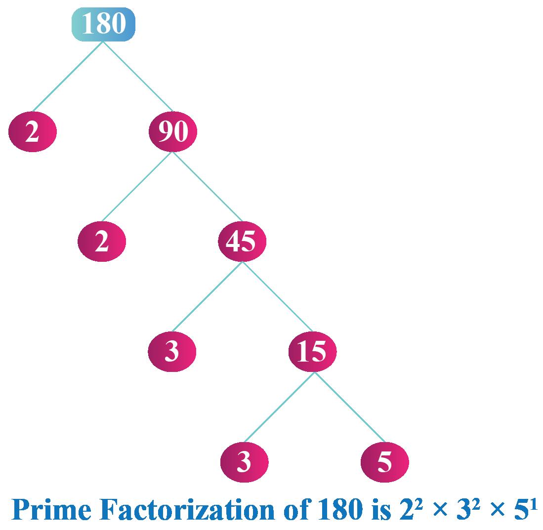 Prime factorization of 180