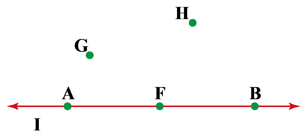 Non-collinear points