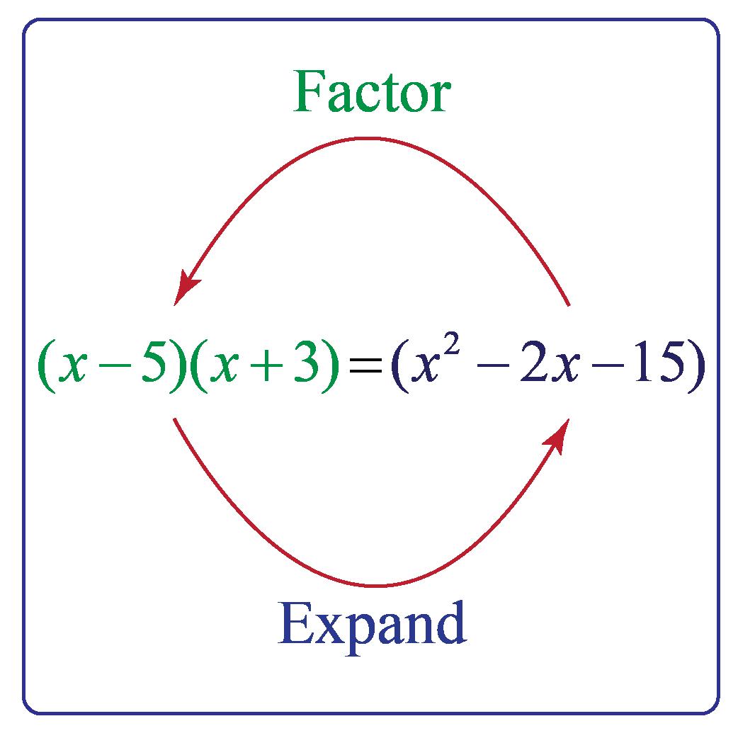 common factor