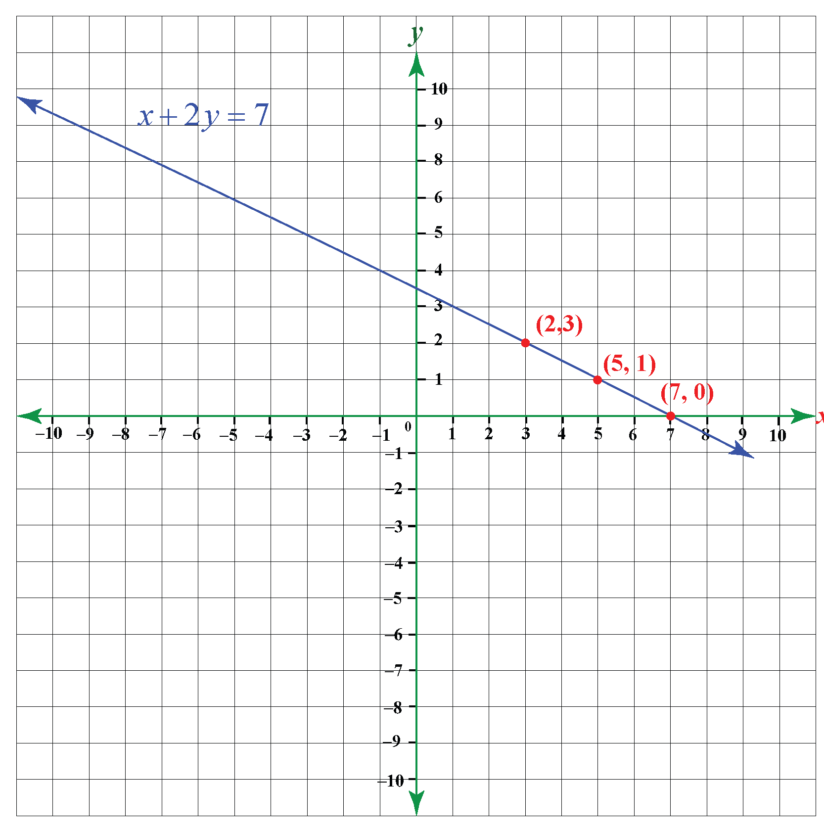 graph of linear equations in two variables