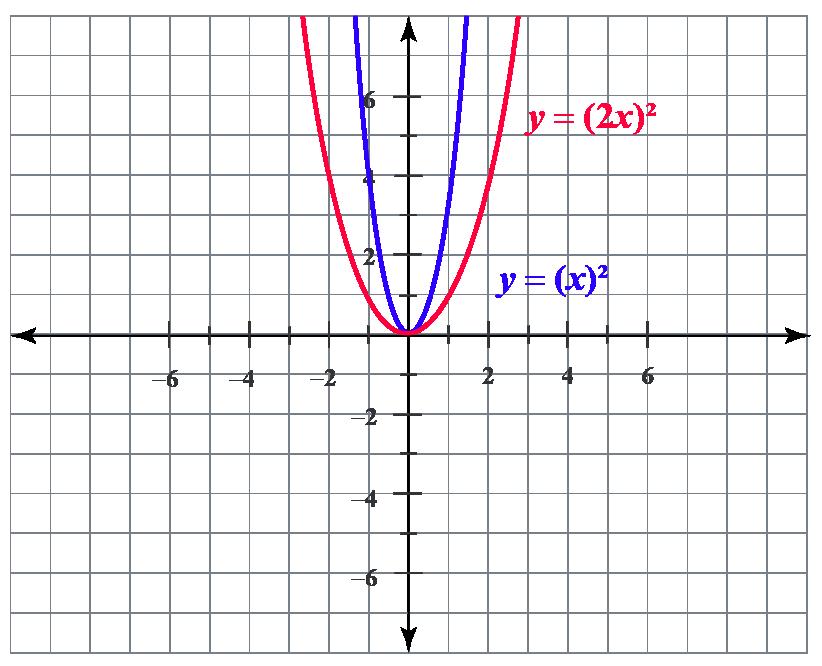 horizontal scaling of y = x^2