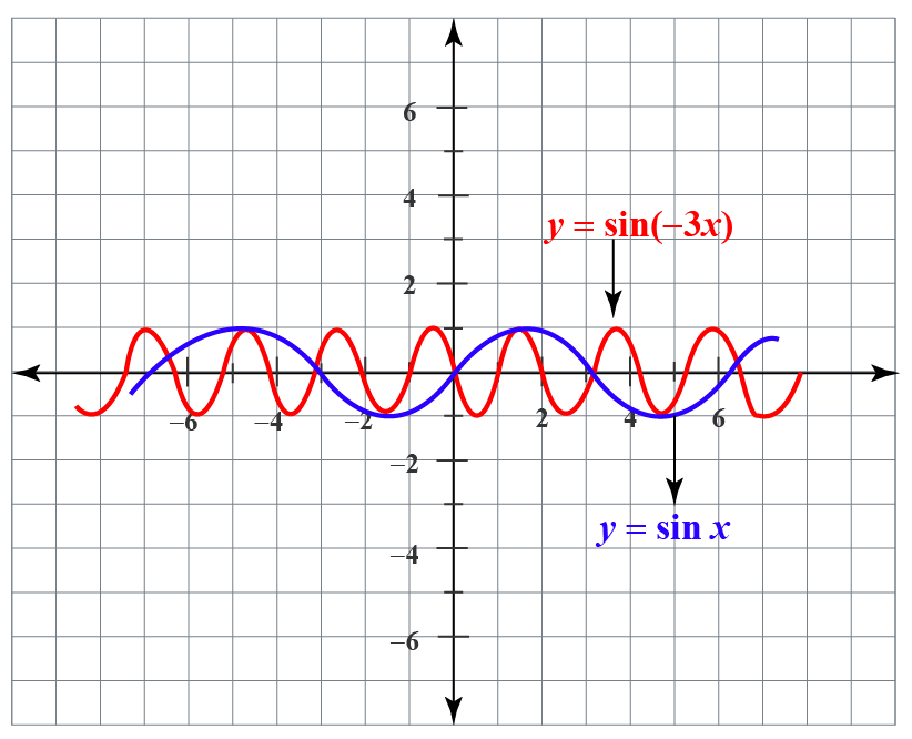 horizontal scaling of y =sin x