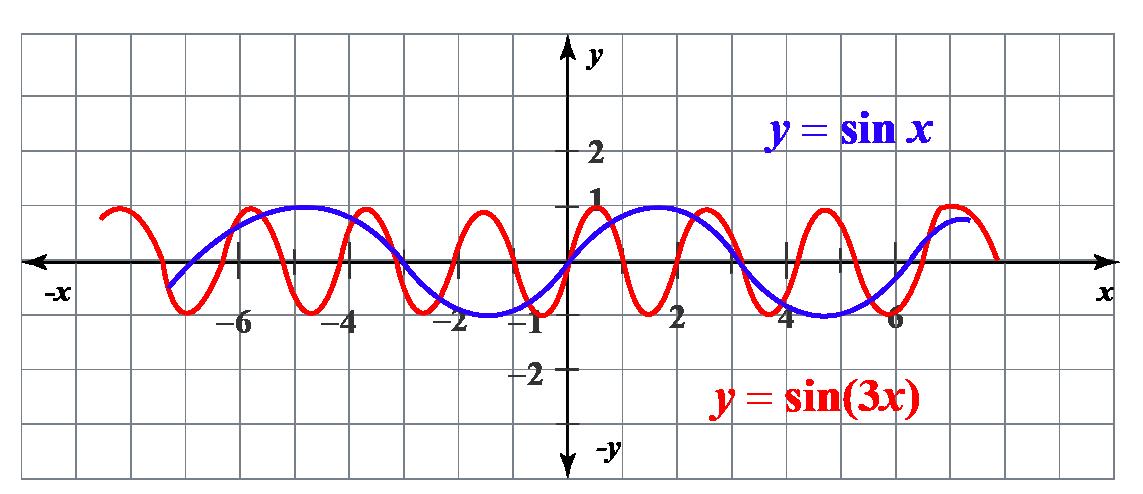 vertical scaling of y =sin x