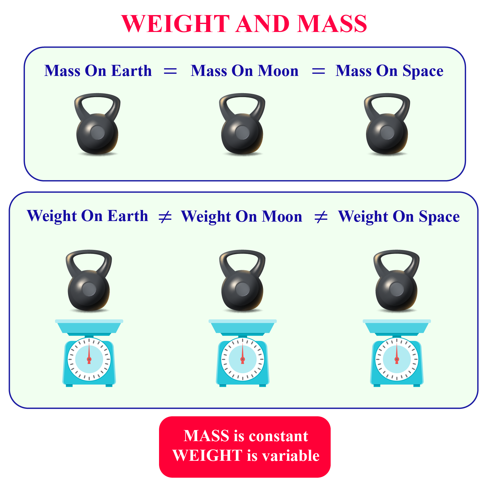 mass and weight on the earth, the moon, and in space