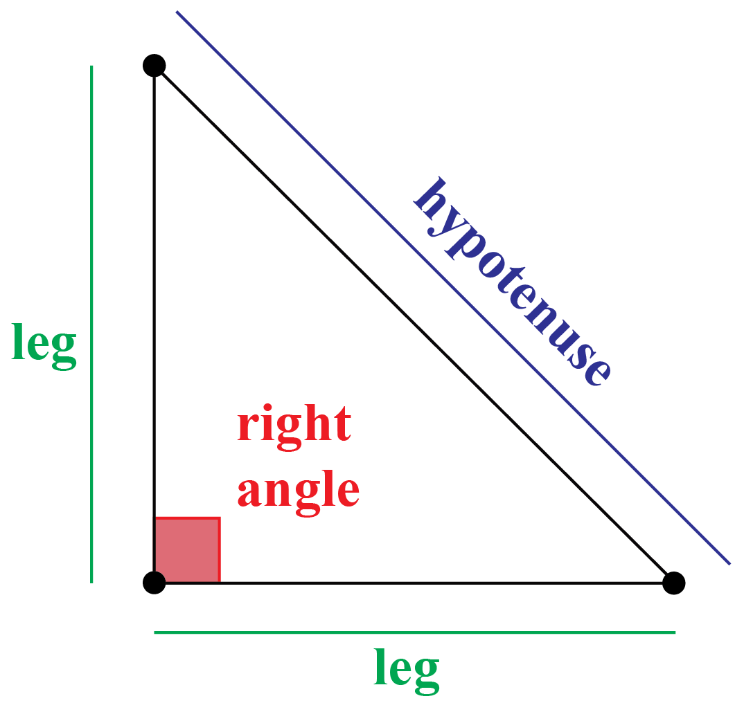 Types of Right angle
