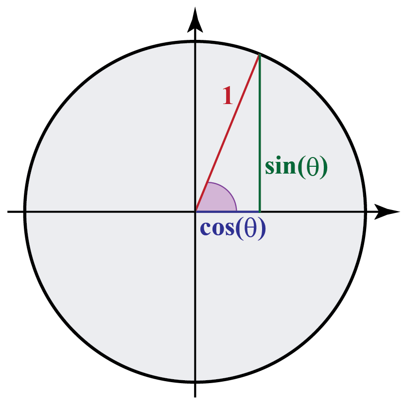 Geometric representation of cosine function