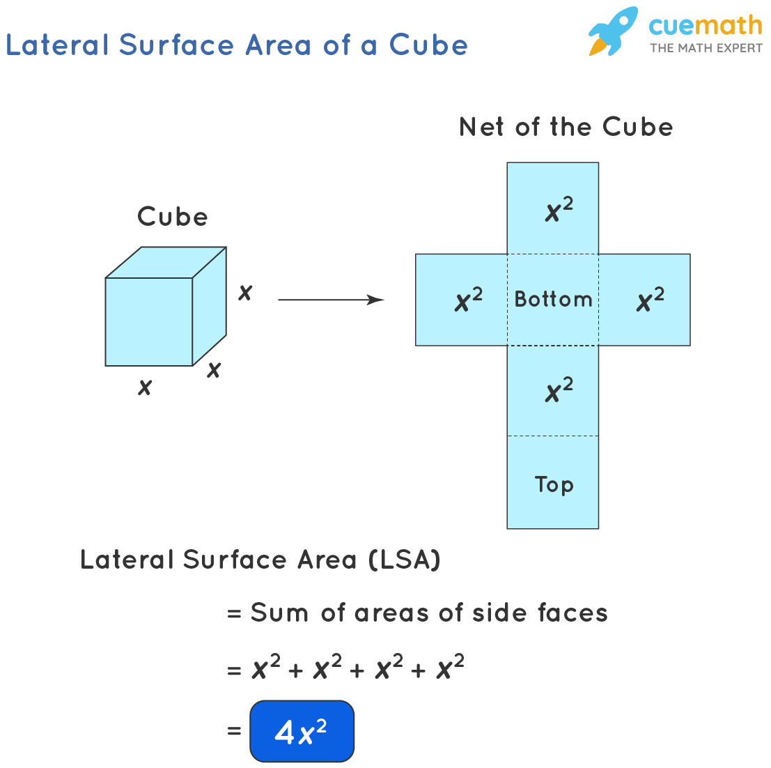 Lateral surface area of a cube of side length x is 4 x squared.