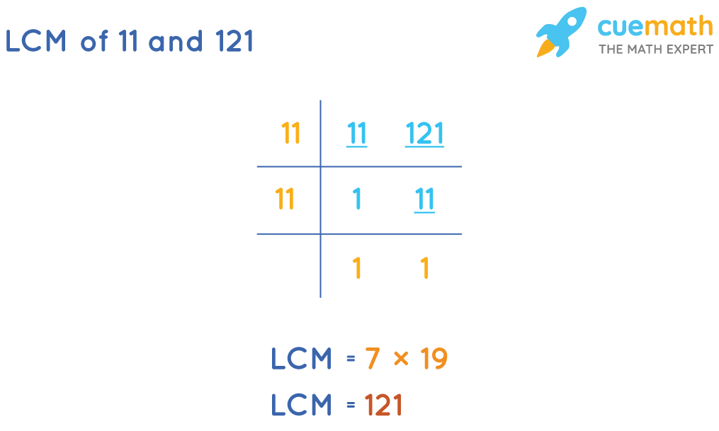 LCM of 11 and 121 by Common Division Method