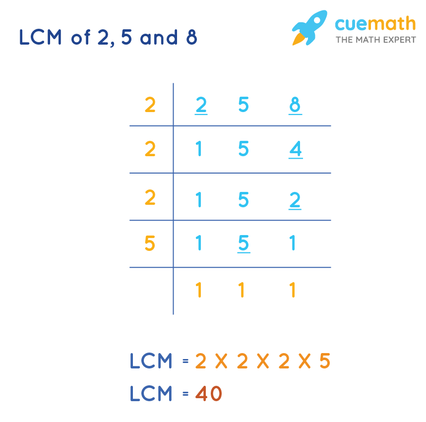 LCM of 2, 5, and 8 by Common Division Method