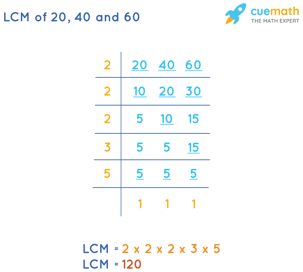 LCM of 20, 40 and 60