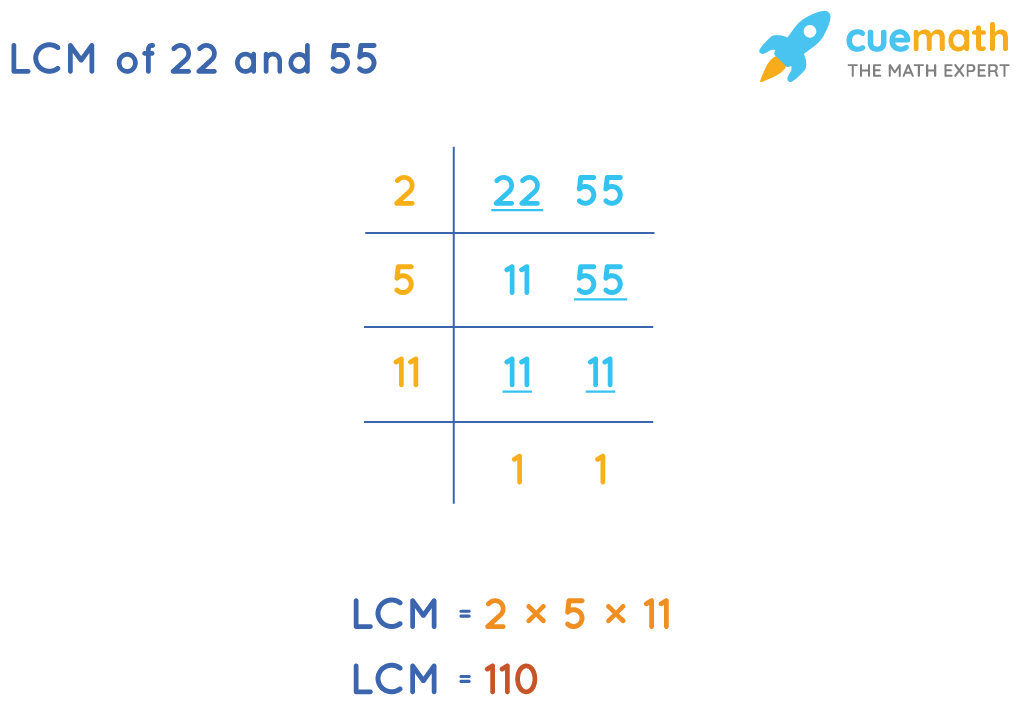 LCM of 22 and 55 by Common Division Method