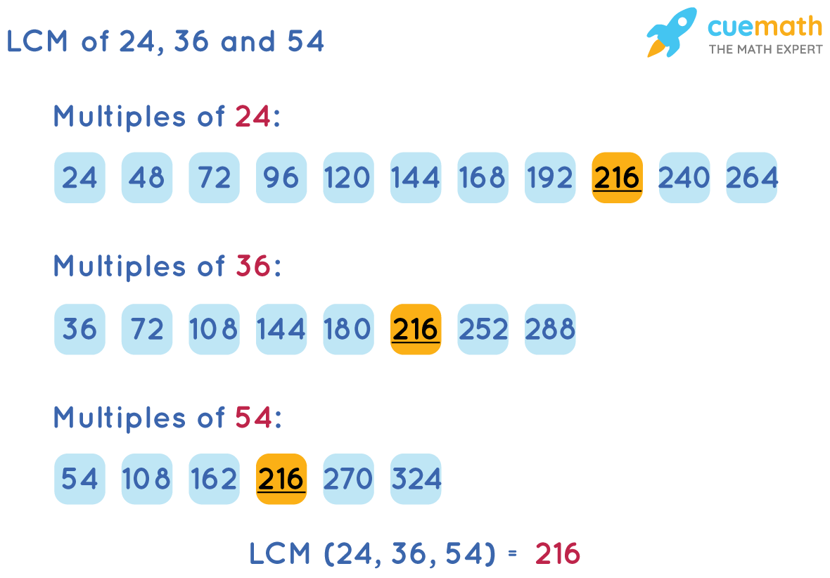 LCM of 24, 36 and 54 by Listing Method