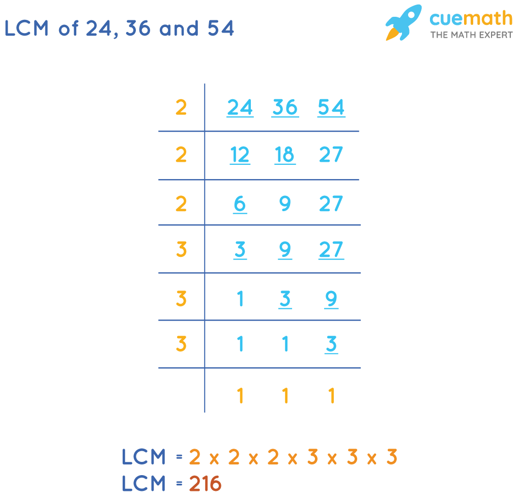 LCM of 24, 36 and 54 by Common Division Method