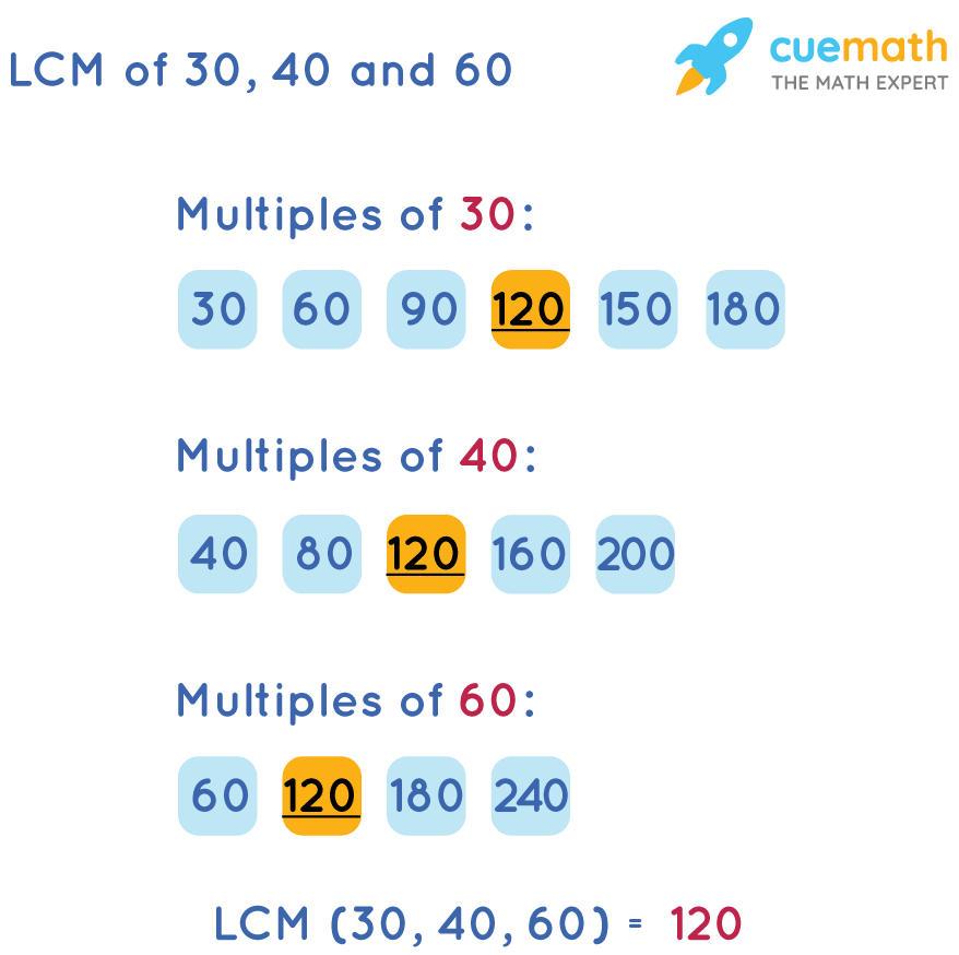 LCM of 30, 40 and 60 by Listing Method