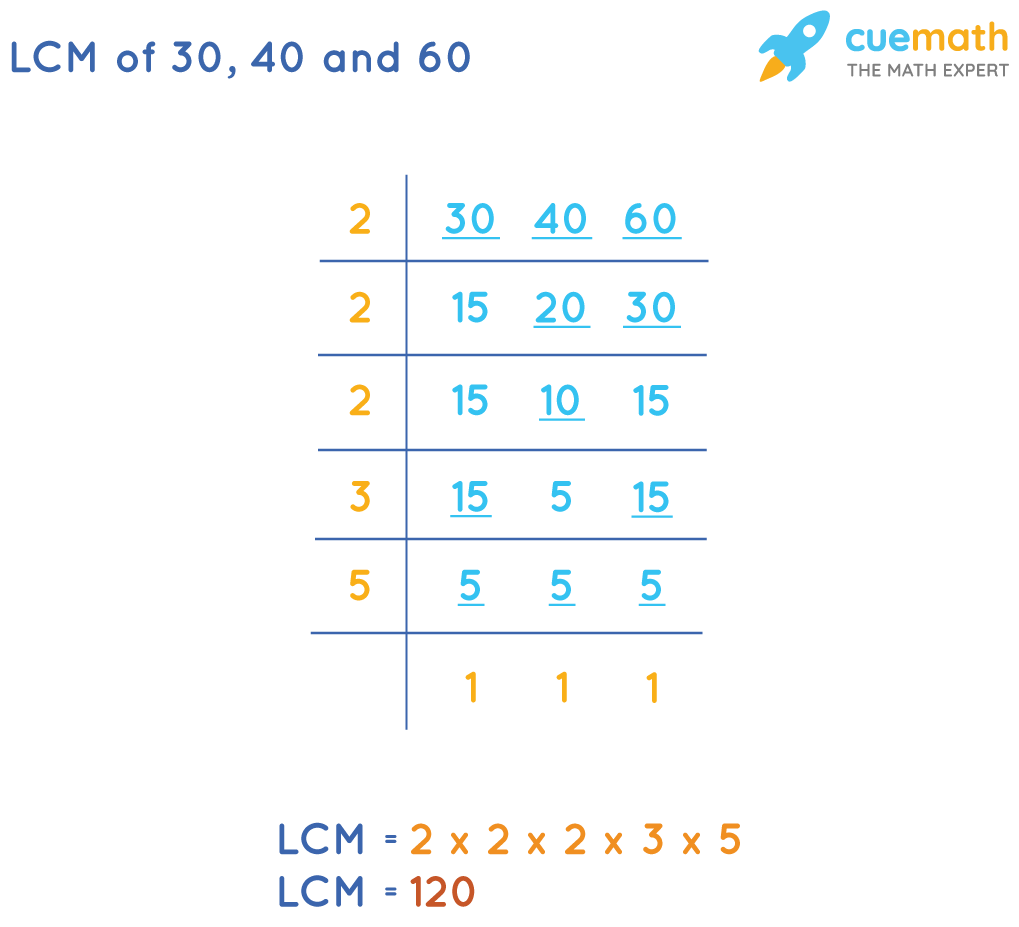 LCM of 30, 40 and 60 by Common Division Method