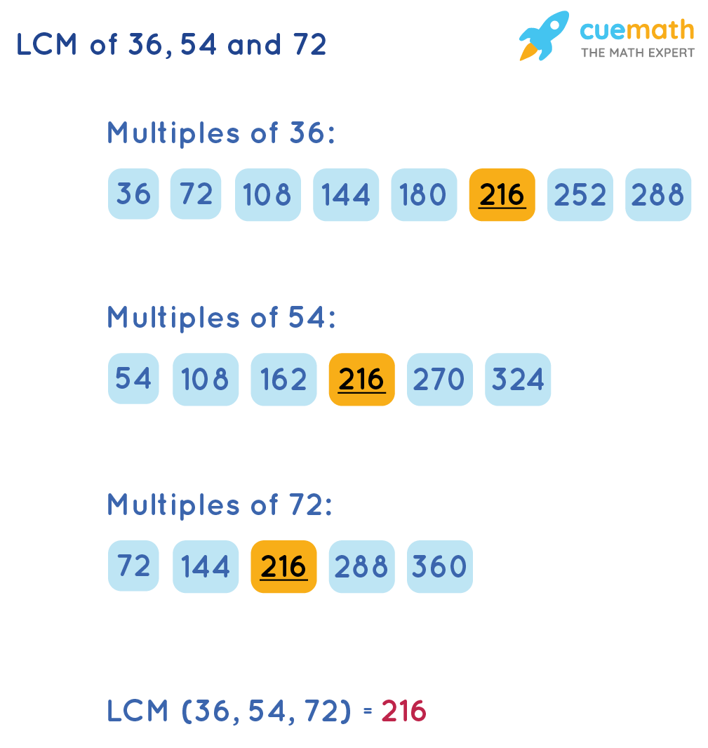 LCM of 36, 54 and 72 by Listing Method