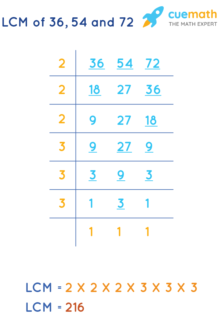 LCM of 35, 54, and 72 by Common Division Method