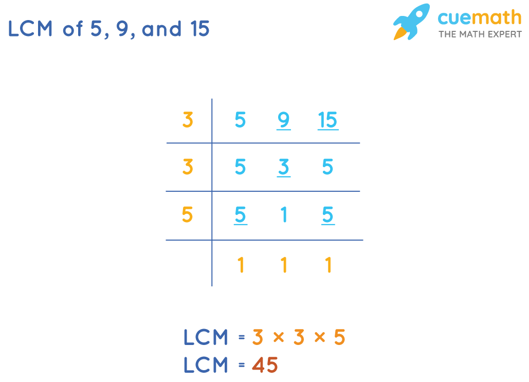 LCM of 5, 9 and 15