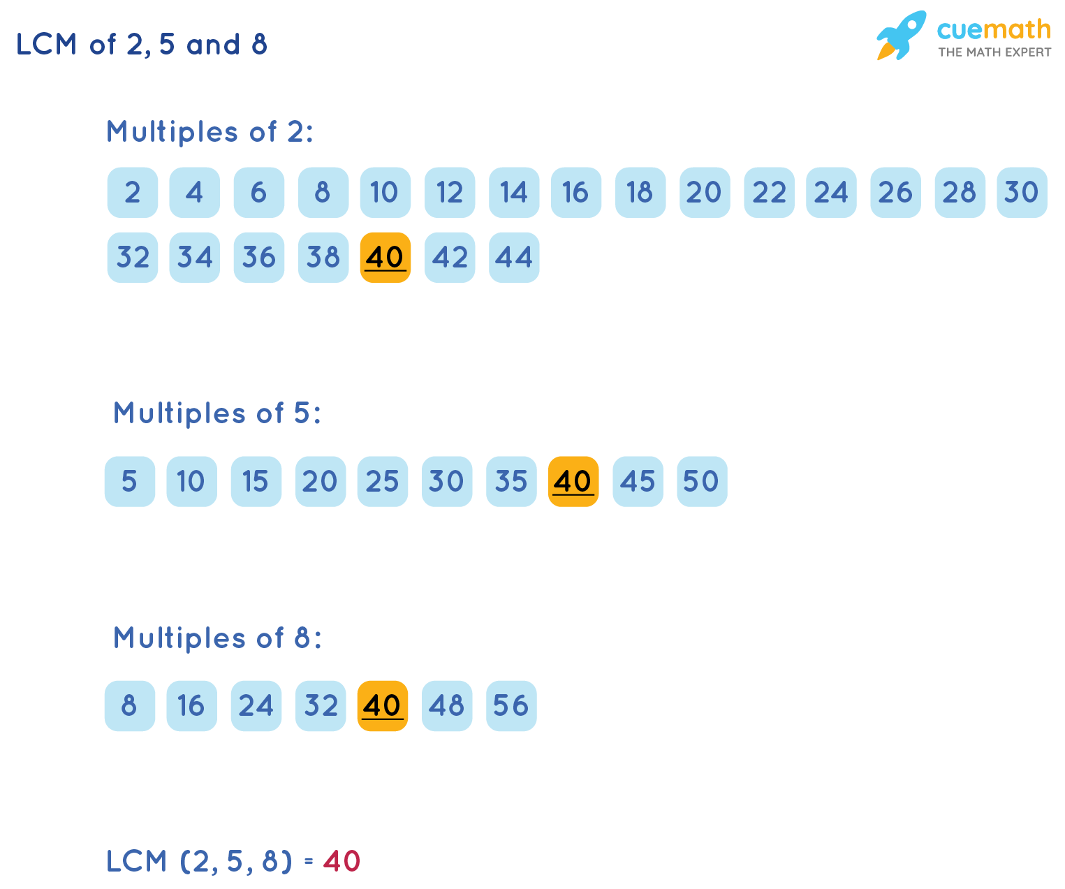 LCM of 2, 5 and 8 by Common Division Method