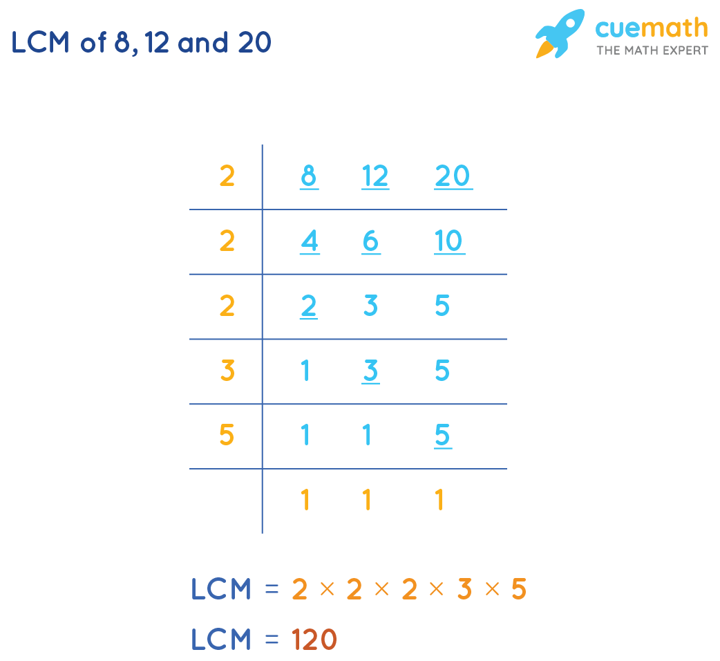 LCM of 8, 12 and 20