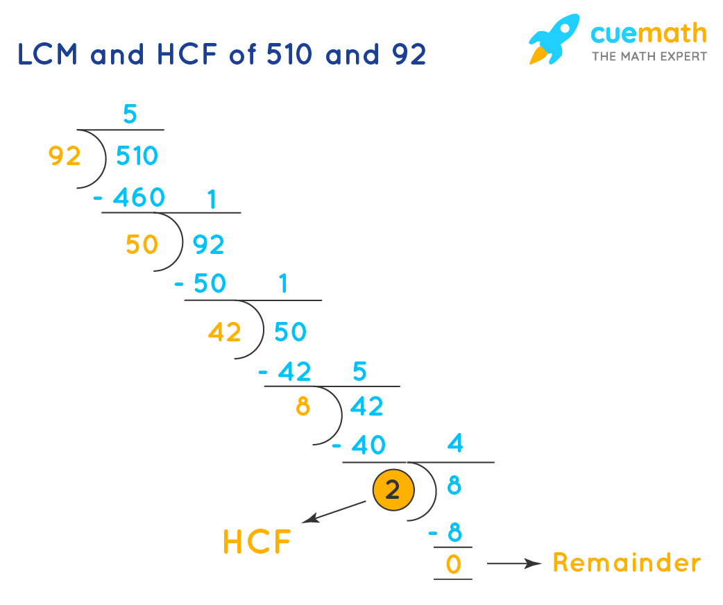 HCF of 510 and 92 by Long Division