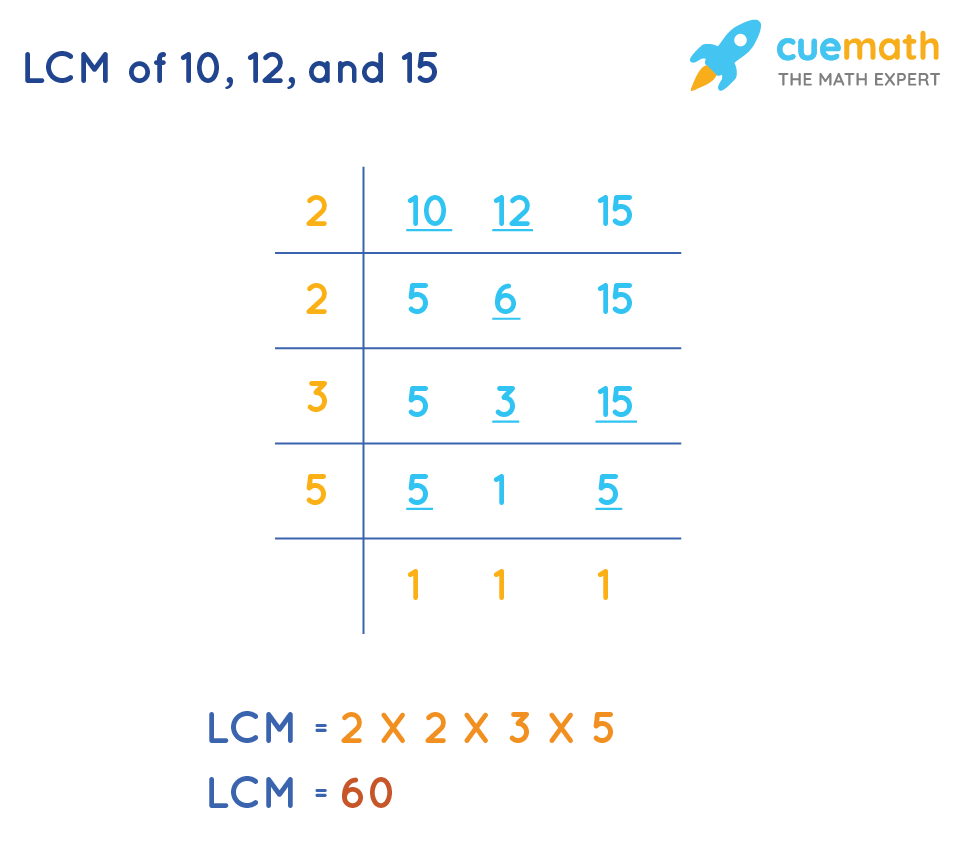Least Common Multiple of 10, 12, and 15by Common Division Method