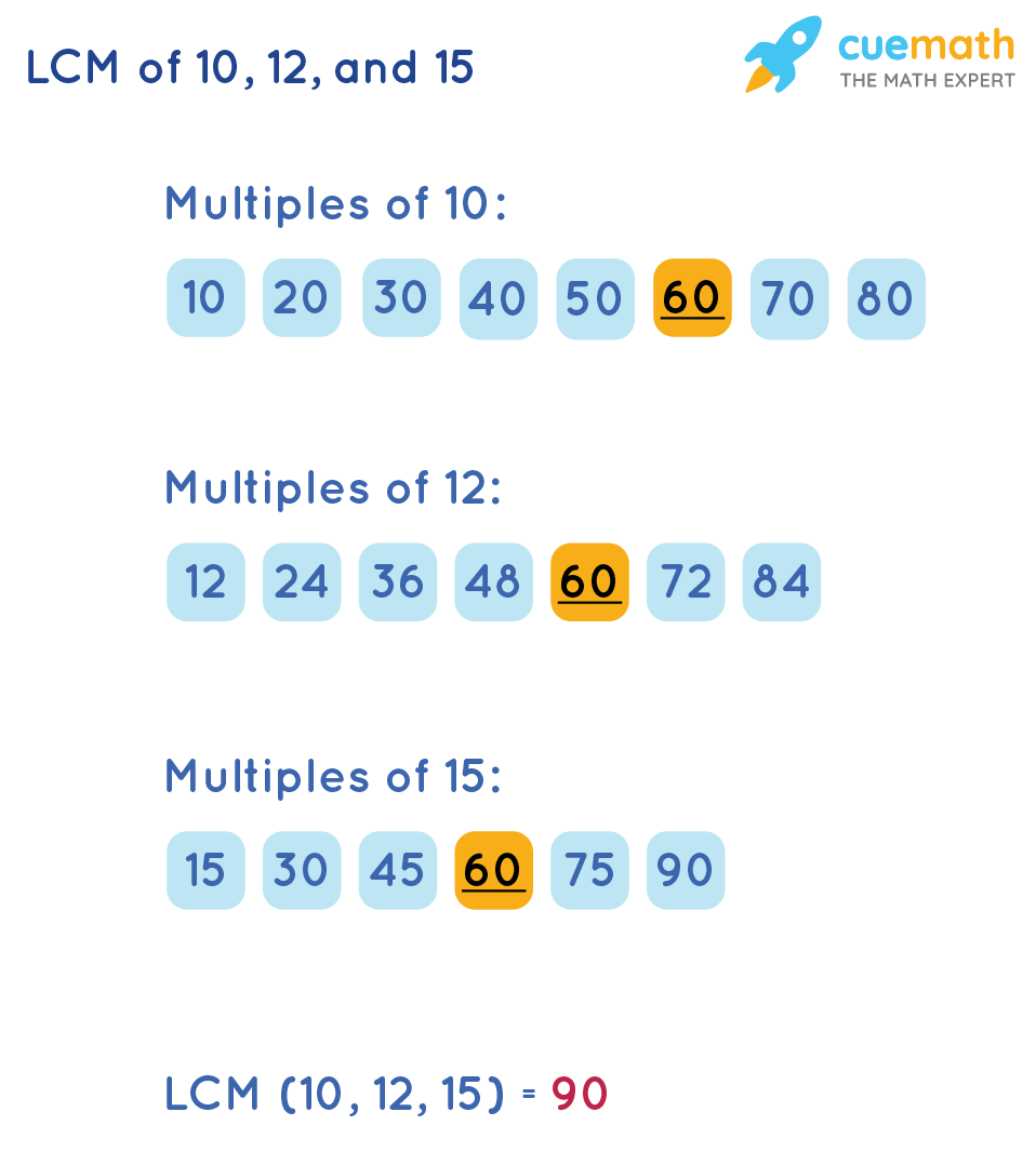 Least Common Multiple of 10, 12, and 15by Listing Method