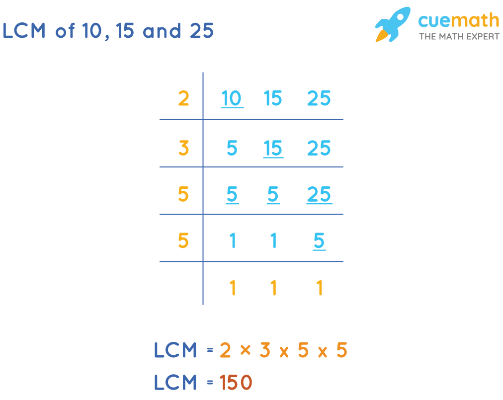LCM of 10, 15, and 25 by Common Division Method