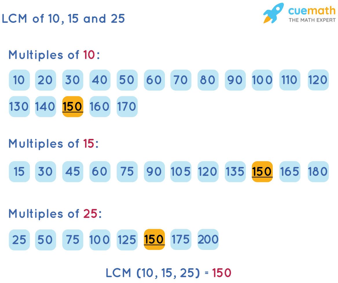 LCM of 10, 15, and 25 by Listing Method