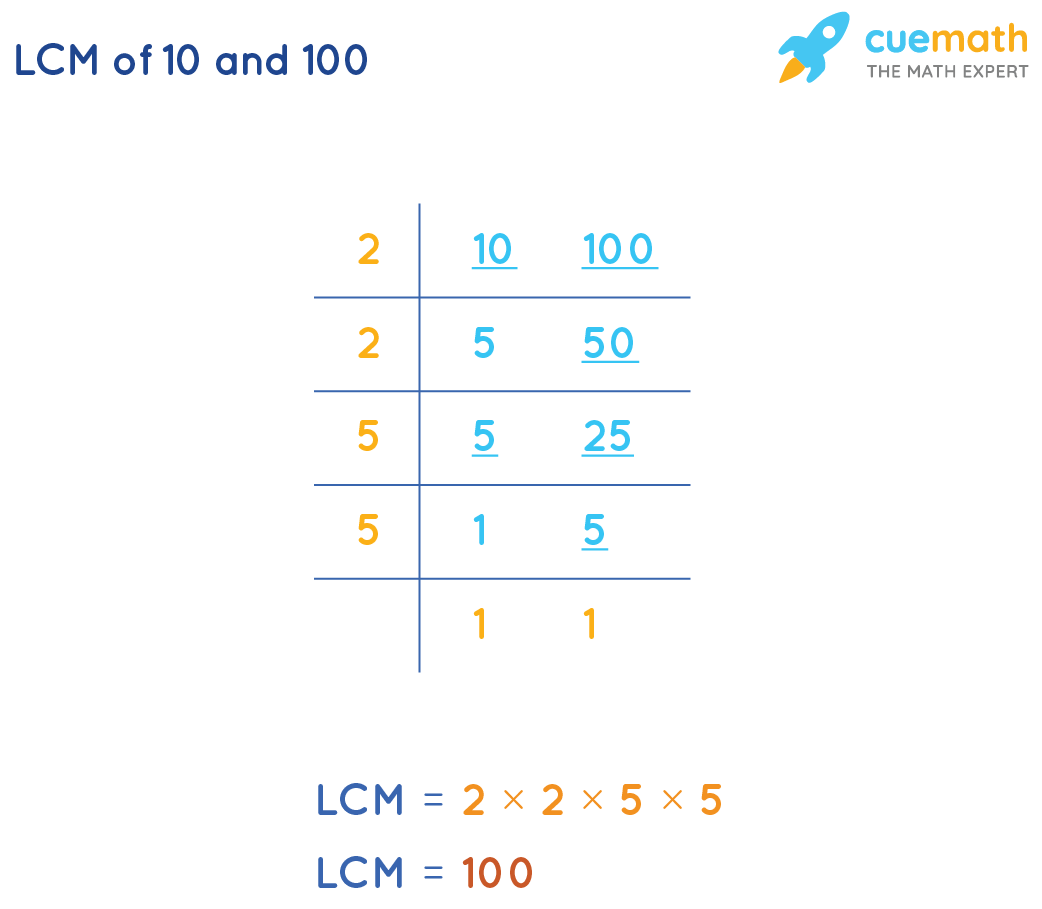 LCM of 10 and 100 by division method