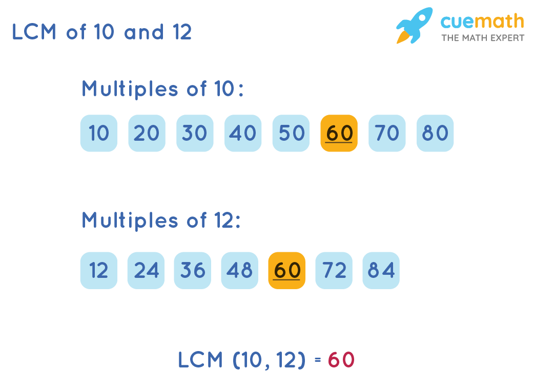 LCM of 10 and 12 by Listing Method