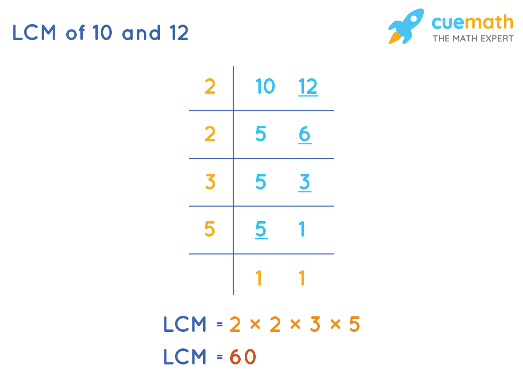 LCM of 10 and 12 by Common Division Method