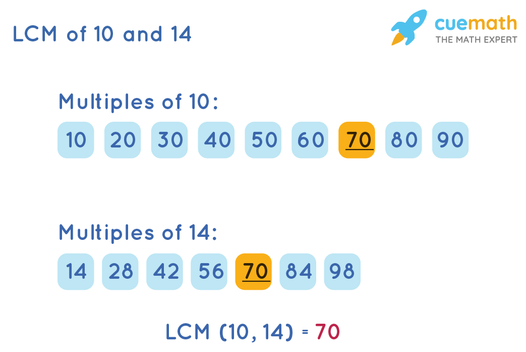 LCM of 10and 14by Listing Method