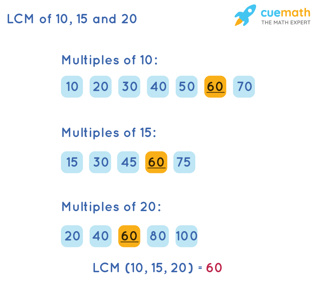 LCM of 10,15 and 20 by listing method