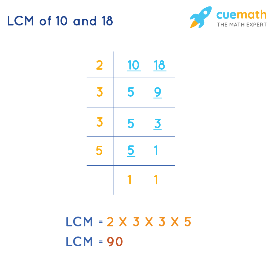 LCM of 10 and 18 by Common Division Method