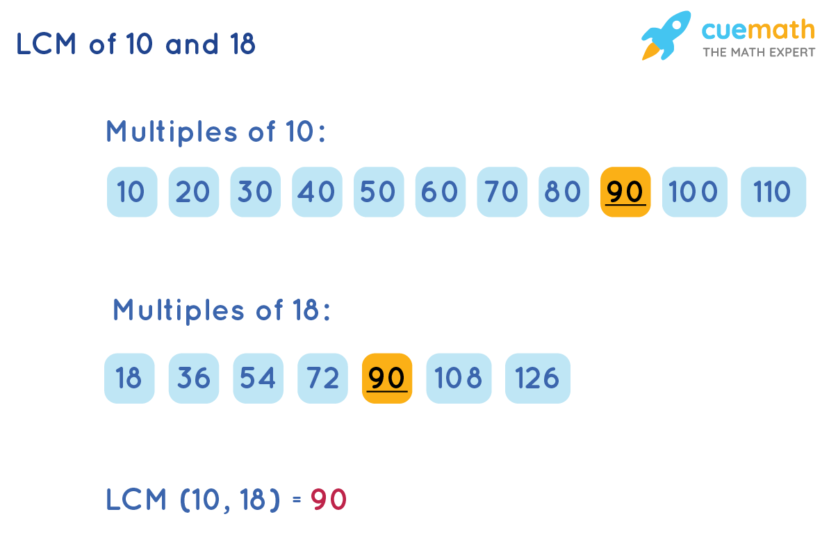LCM of 10 and 18 by Listing Method
