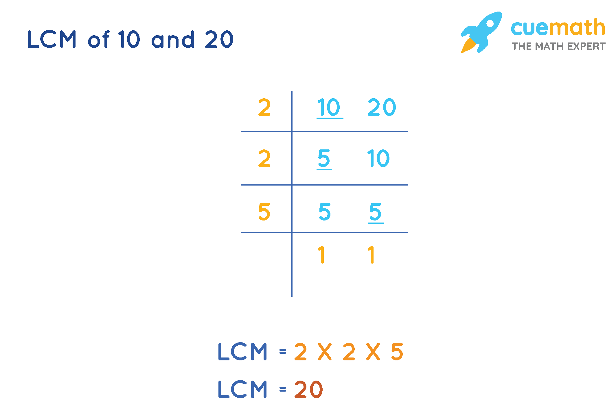 LCM of 10 and 20 Division method